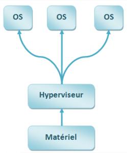 hyperviseur-type1